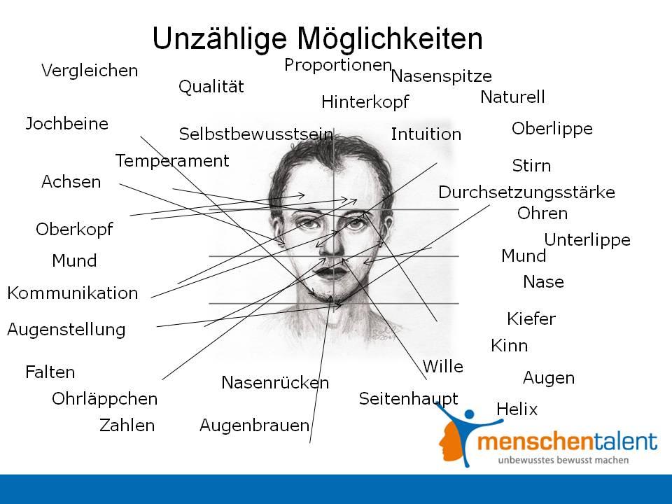 Gesichtsmerkmale physiognomie Gesichtszüge vergleichen